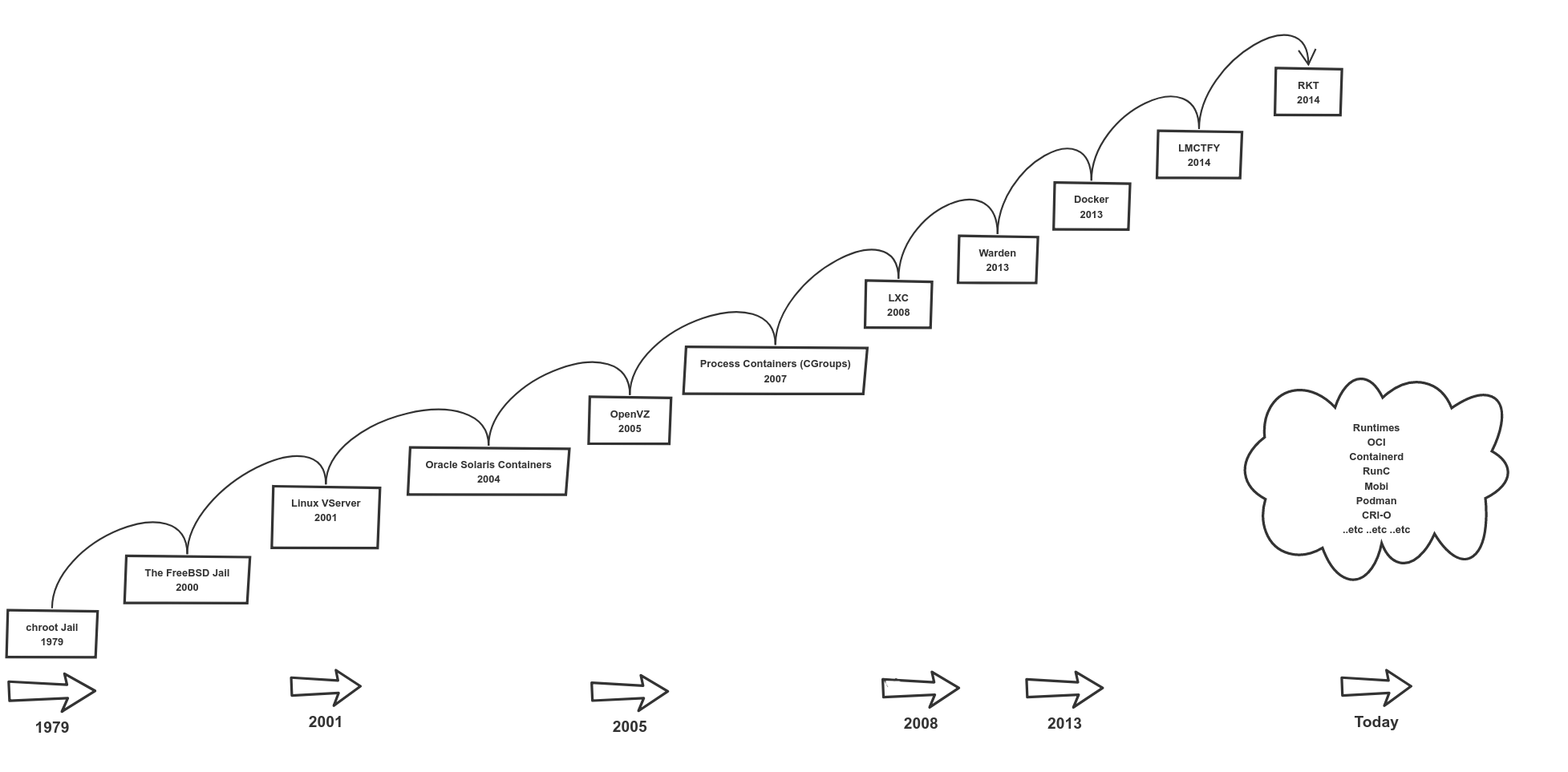 The Missing Introduction To Containerization - Faun - Medium