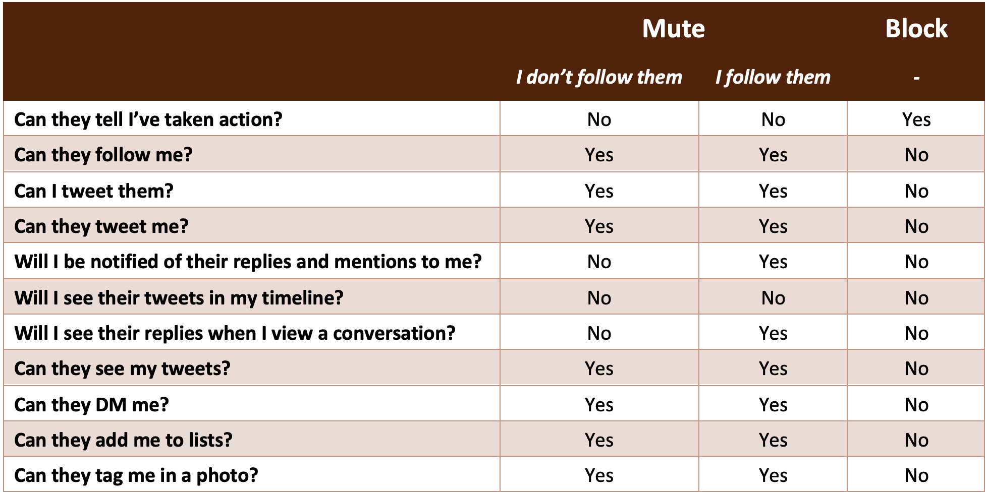 A table describing the differences between muting and blocking users on Twitter.