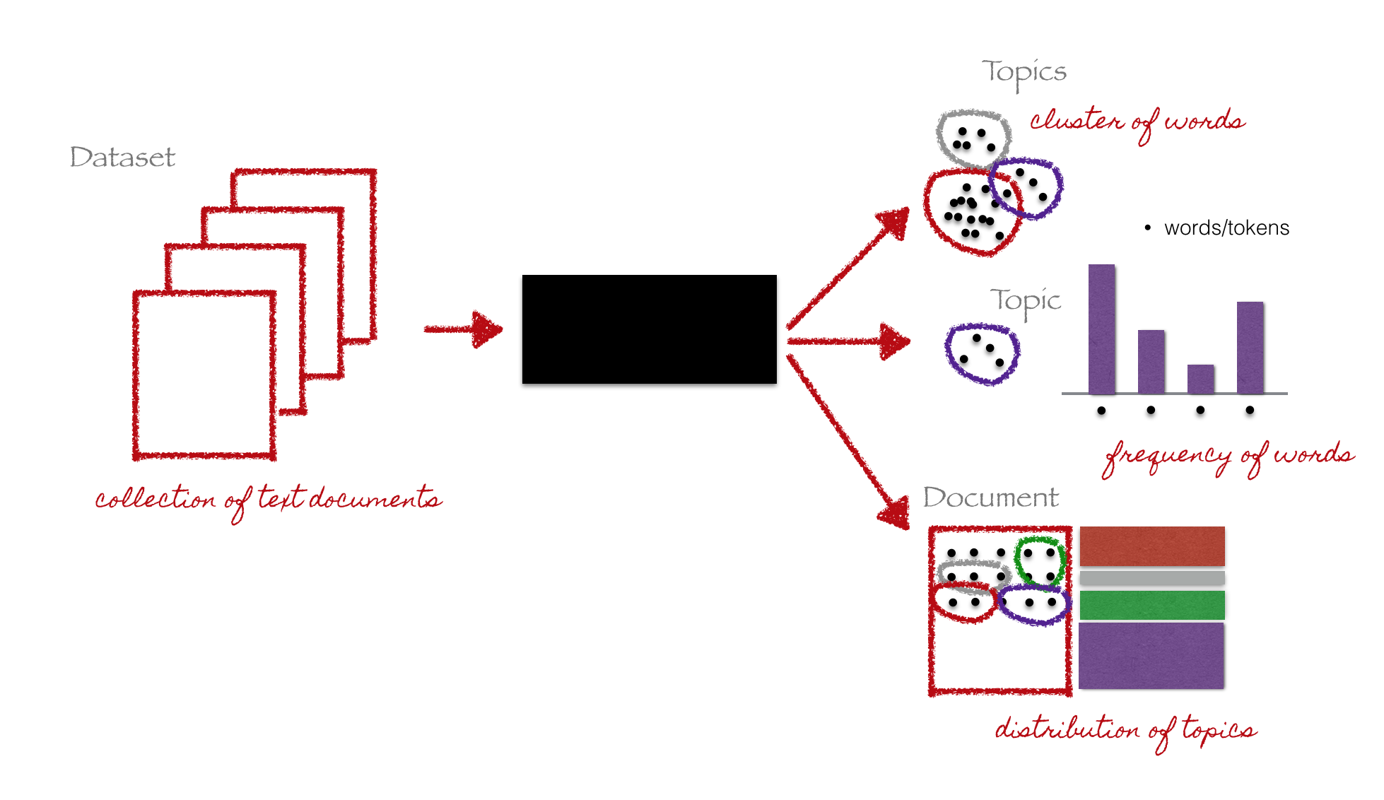 Topic modeling using Latent Dirichlet Allocation(LDA) and