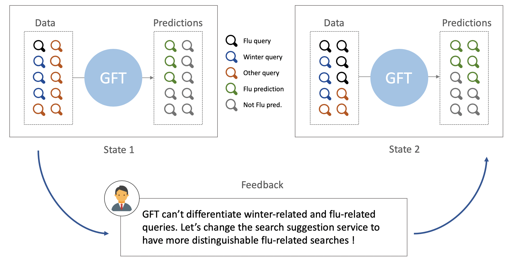 Google Flu Trend feedback loop illustration