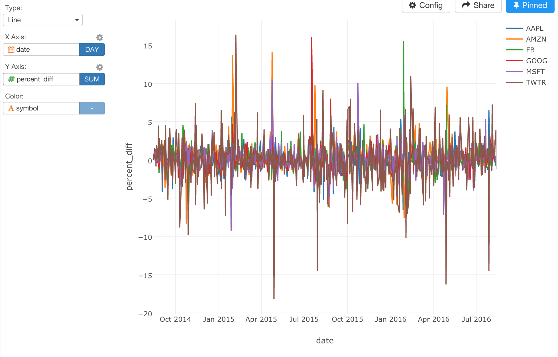 Introducing Time Series Analysis with dplyr - learn data science