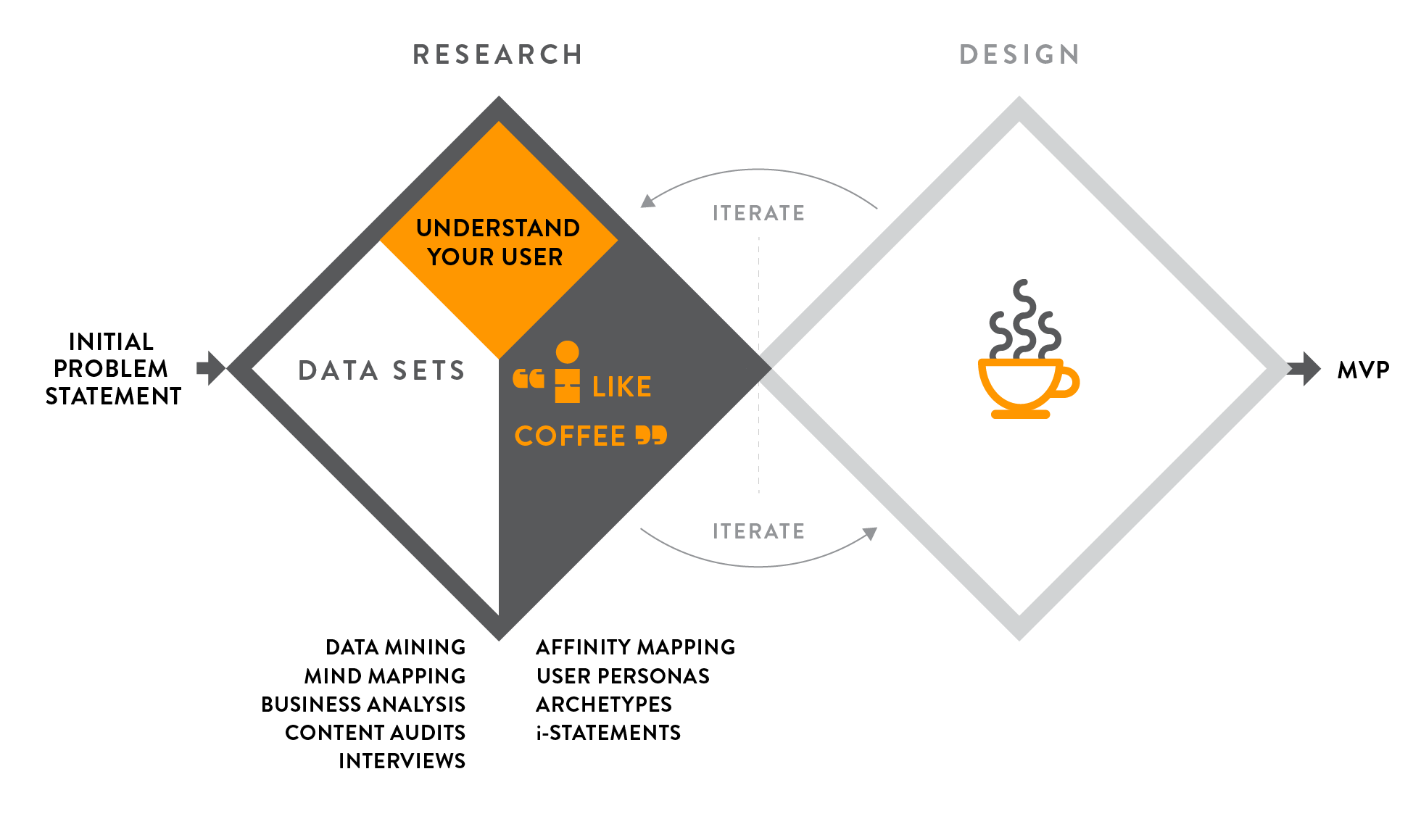 A diagram based on to diamond-shaped rectangles that illustrates a simplified Double Diamond UX process overview. The left hand rectangle shows the research phase, and the right hand rectangle shows the design phase. Multiple tools are available during the research phase to gather, analyze, and define data. i-statements are a tool to narrate your user personas. Design follows research, thus, the design can be executed to produce a more specific MVP based on research data.