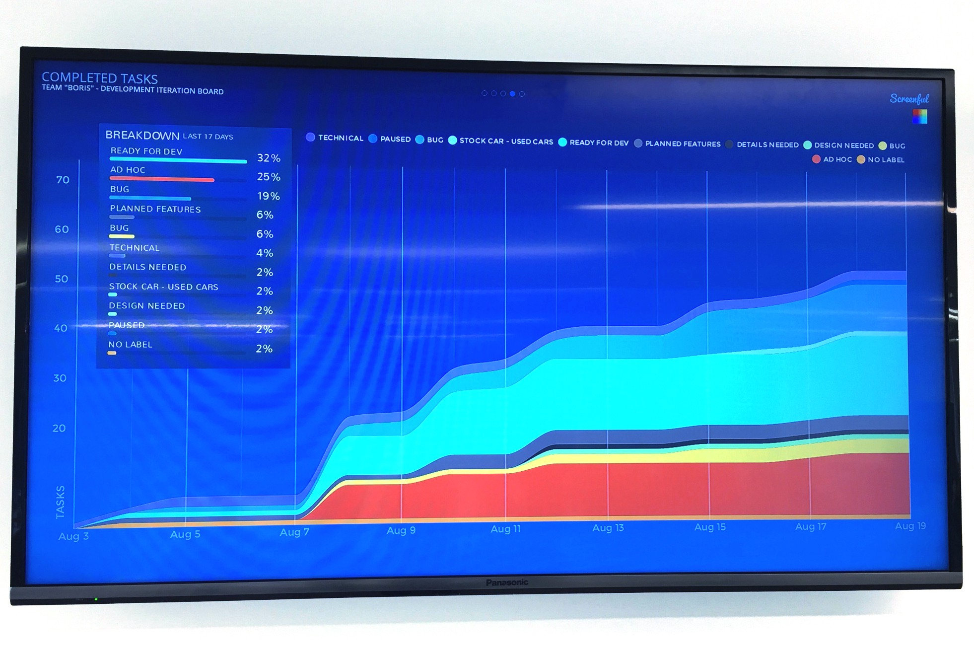 How to build cheap and easy data dashboards for your startup