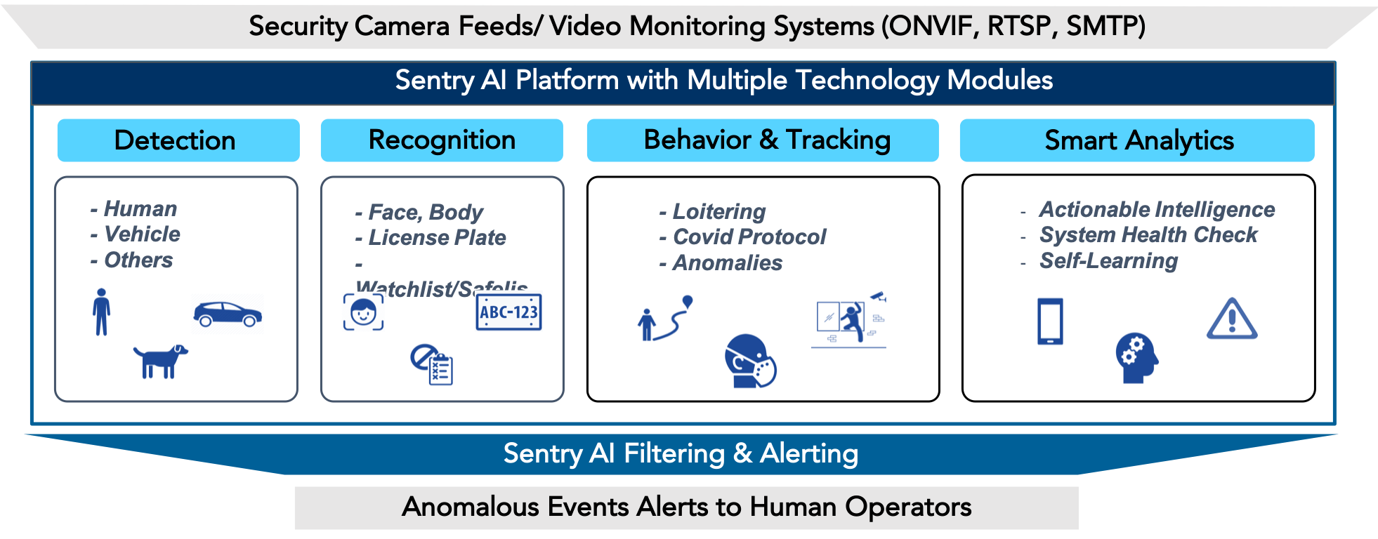Sentry AI uses the latest Computer Vision techonology to offer much more efficient security monitoring.