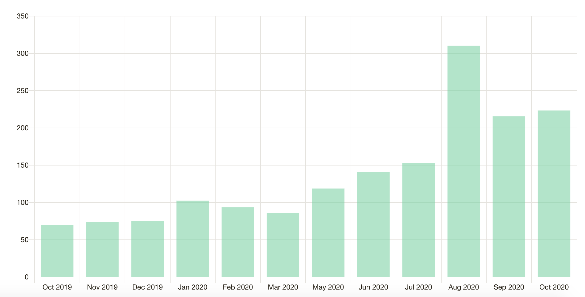 Screenshot of author's Patreon income. The image shows a bar chart of green bars on a white background. The income increases.