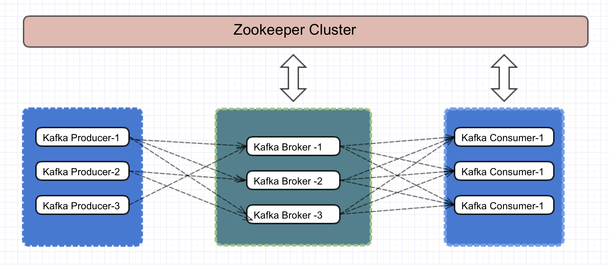 Kafka and Zookeeper MultiNode Cluster Setup - Kiran PS - Medium