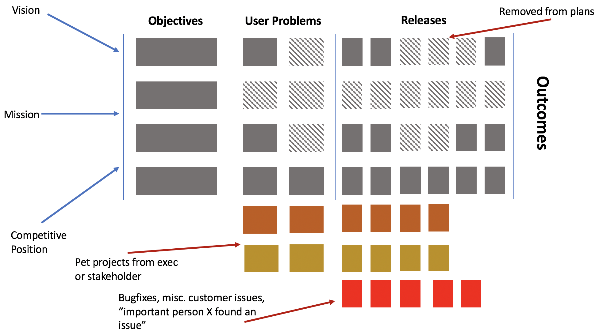 Much messier version of the diagram, with user problems being replaced by pet projects, bugs, client emergencies, and sales.