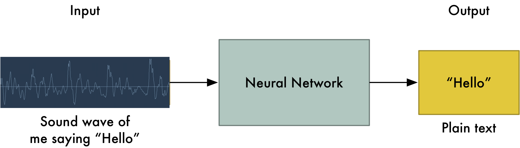 Machine Learning is Fun Part 6: How to do Speech Recognition