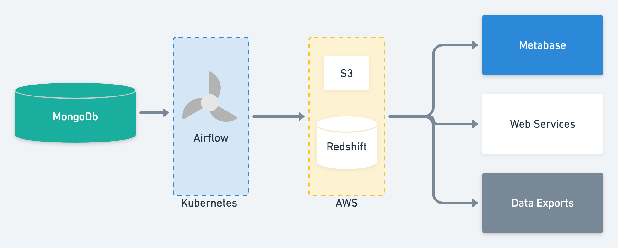 How we built analytics at Ada with Airflow and Redshift