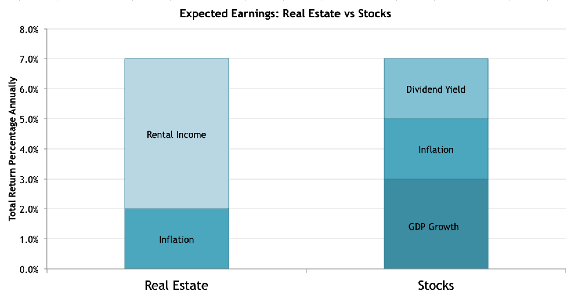 Which Is A Better Investment Real Estate Vs Stocks By Janny Kul Towards Data Science