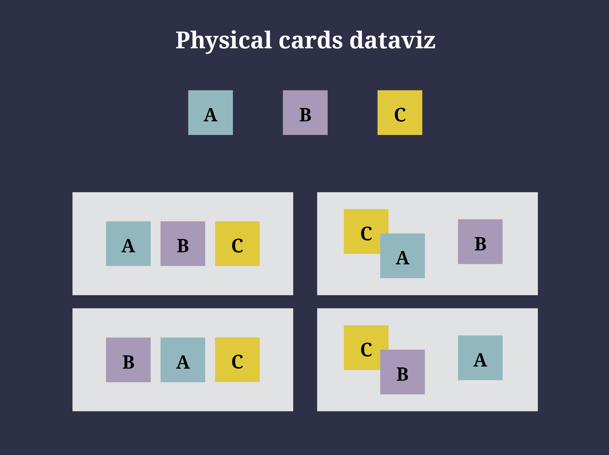 Physical cards dataviz has no order. A, B, C and be arranged in any way.