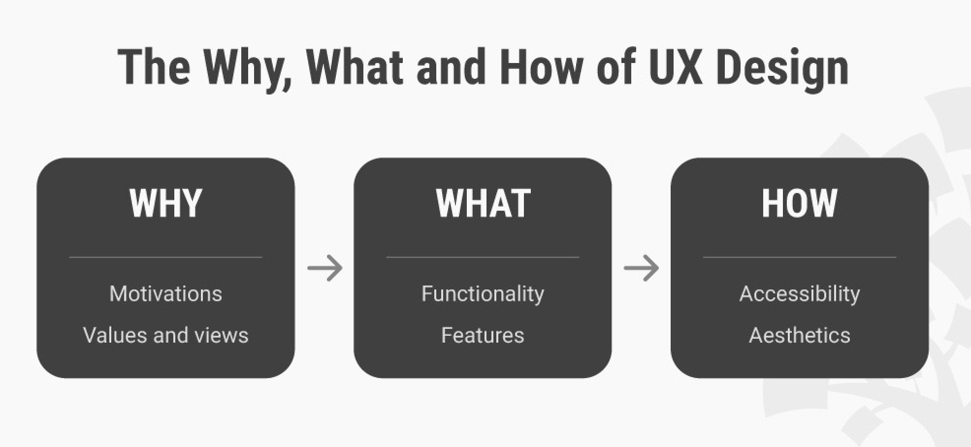 Image result for user experience design