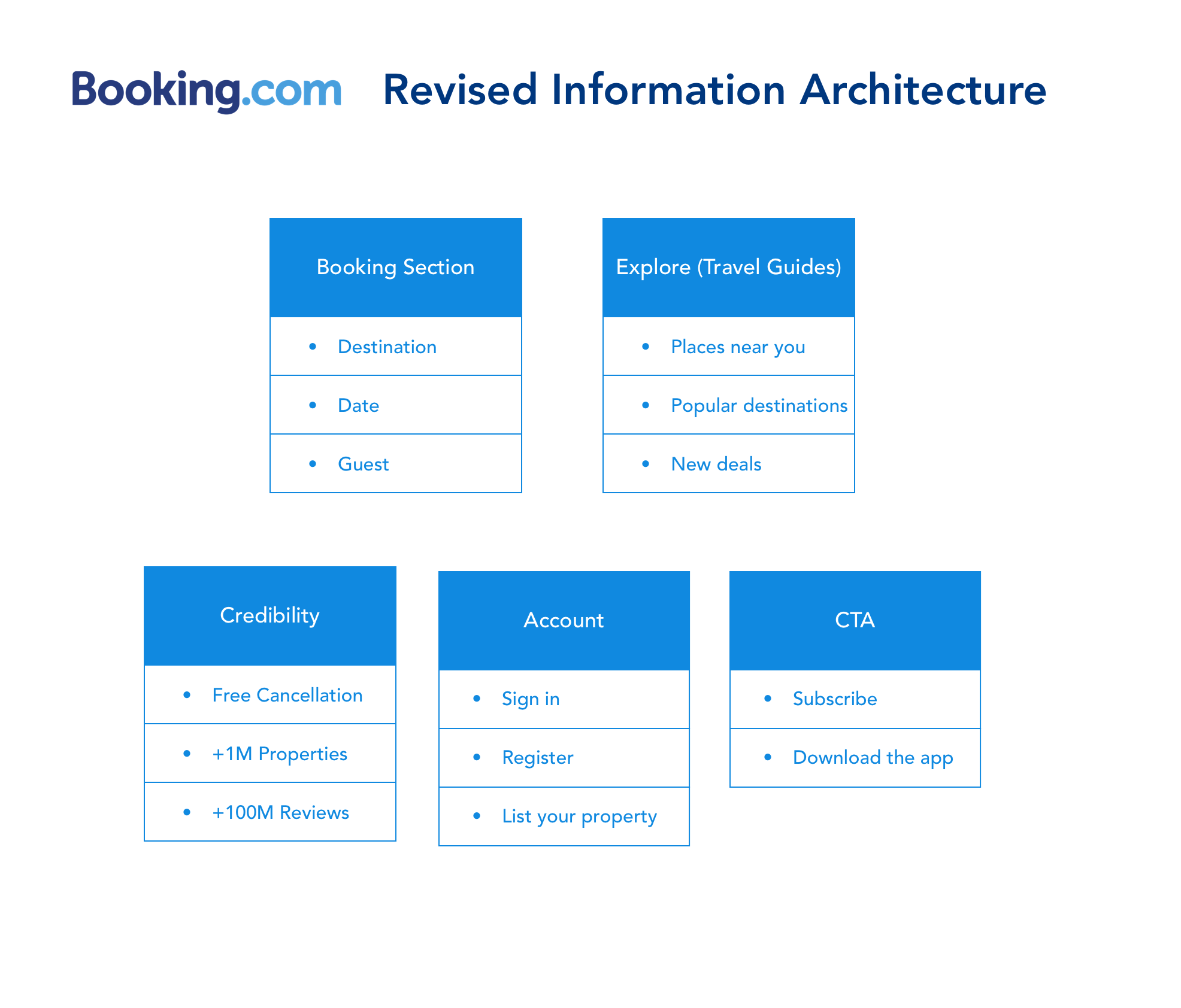 Booking Accommodations Features