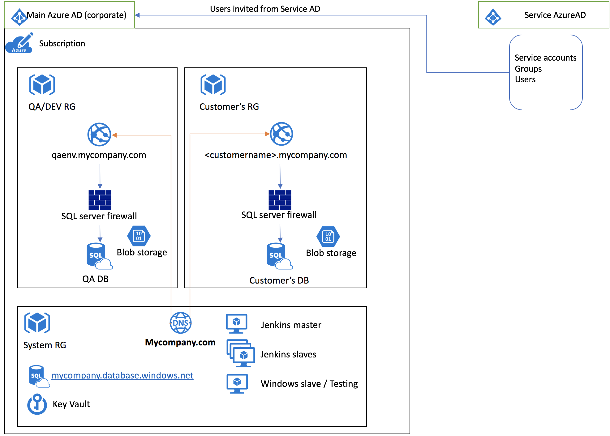 Microsoft Azure: Multi-Instance infrastructure with