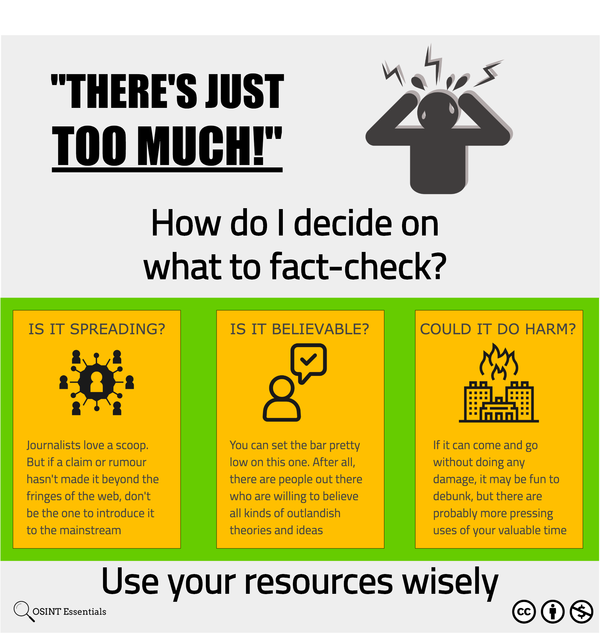 Graphic outlining criteria for deciding what needs to be fact-checked