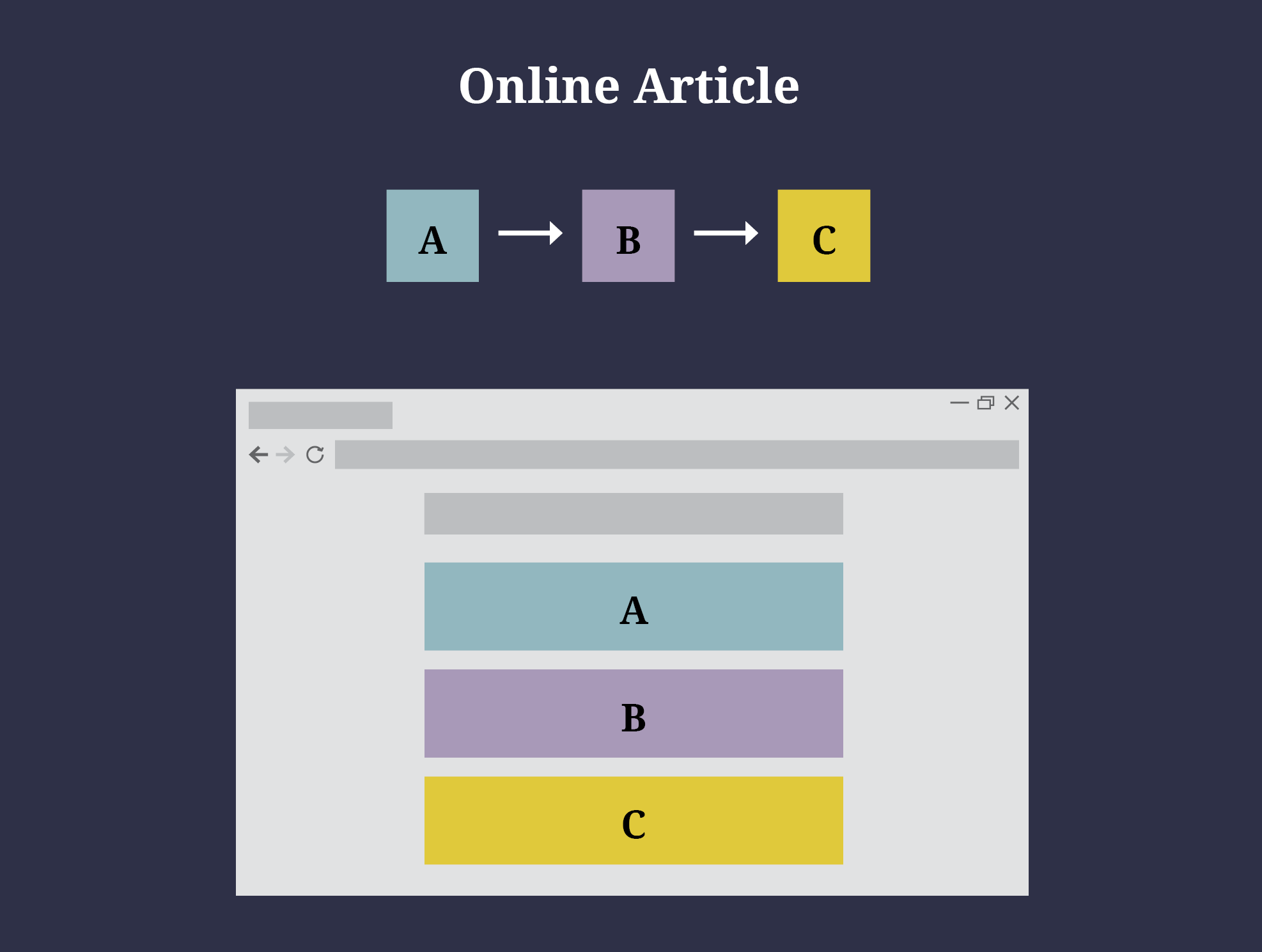 Online article communicates information from A to B to C