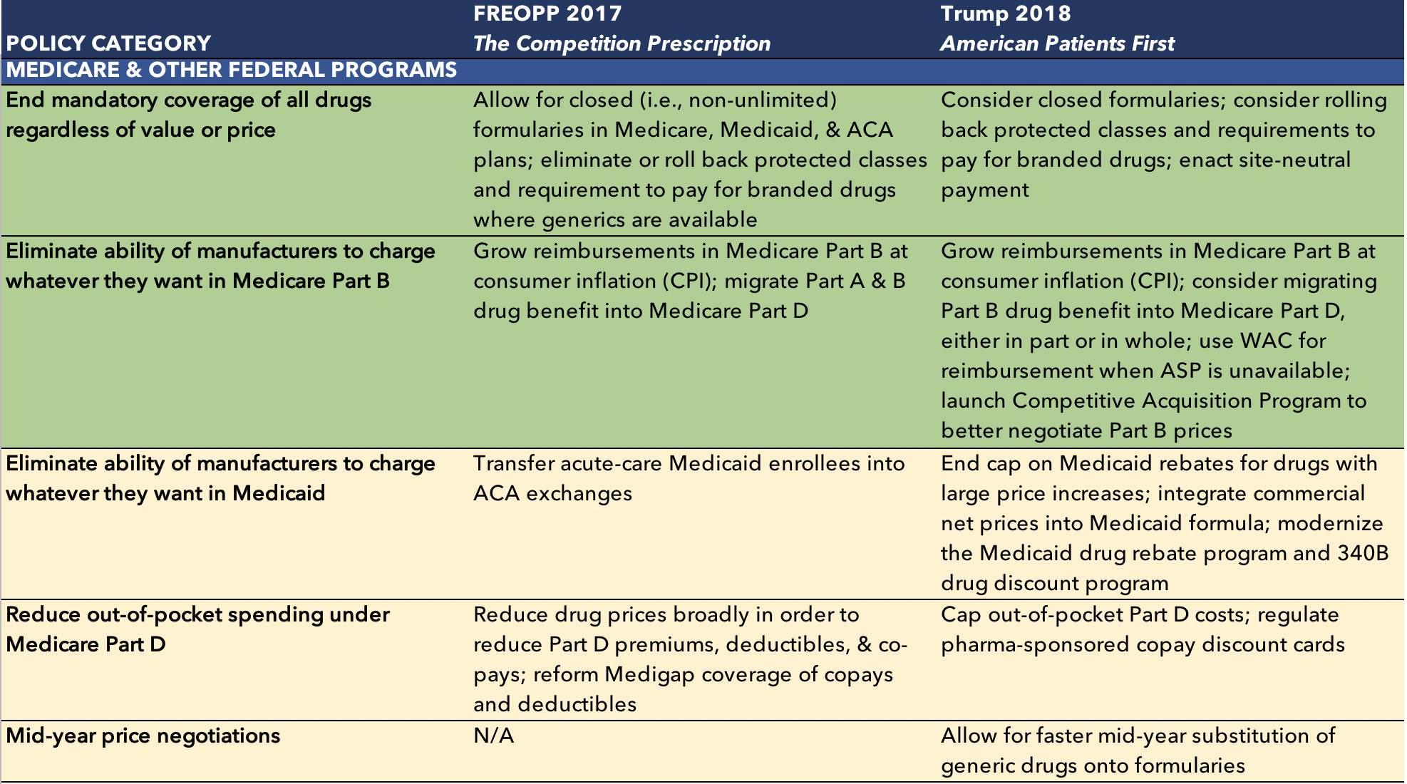 Comparing FREOPP's 'Competition Prescription' and Trump's