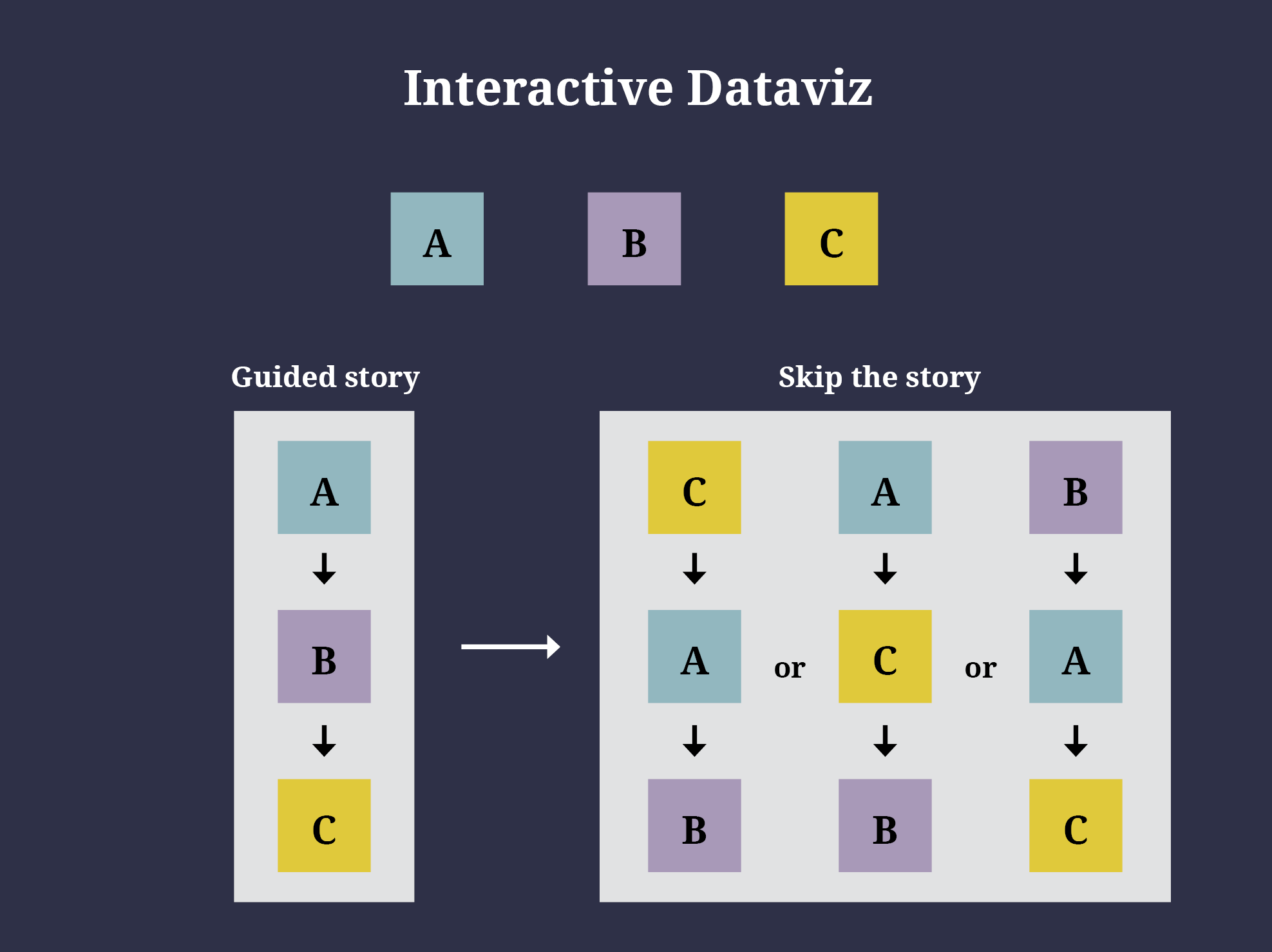 An interactive dataviz can go from A to B to C in story more. In explore mode, it can be C to A to B, A to C to B, etc.
