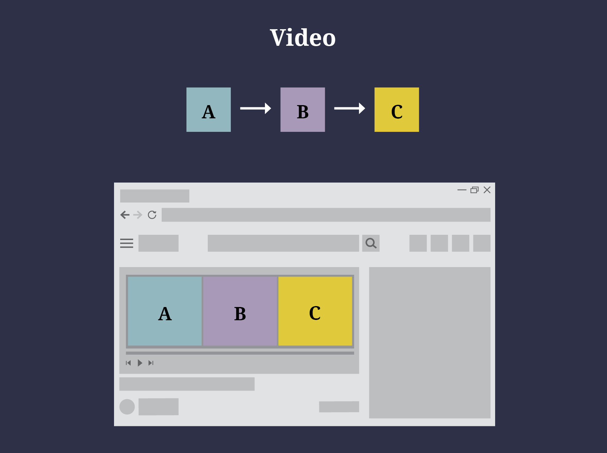 Video communicates information from A to B to C