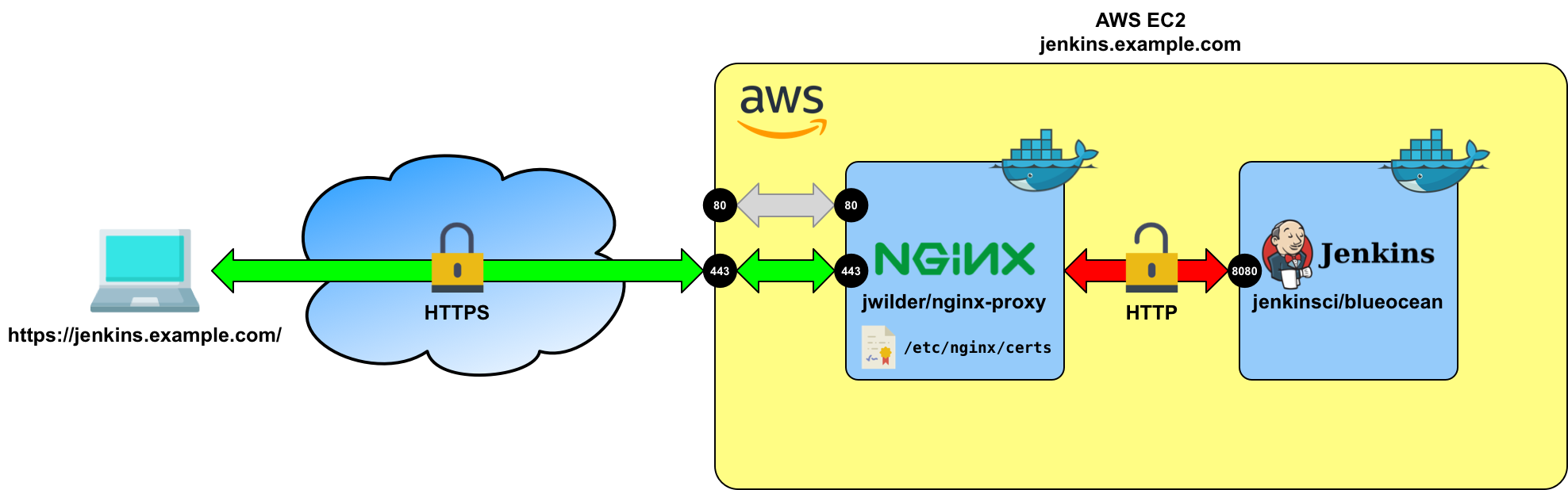 Jenkins with HTTPS Using NGINX and Docker - ITNEXT