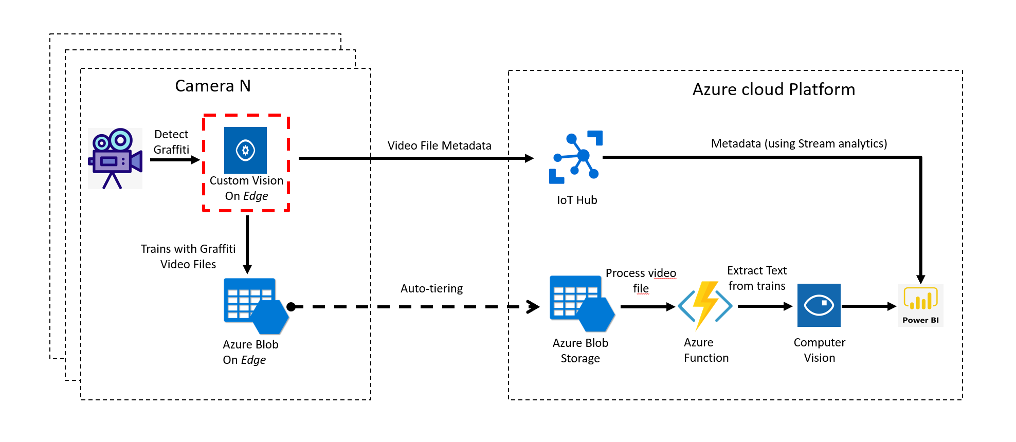 How to deploy your AI model on Edge devices with Azure