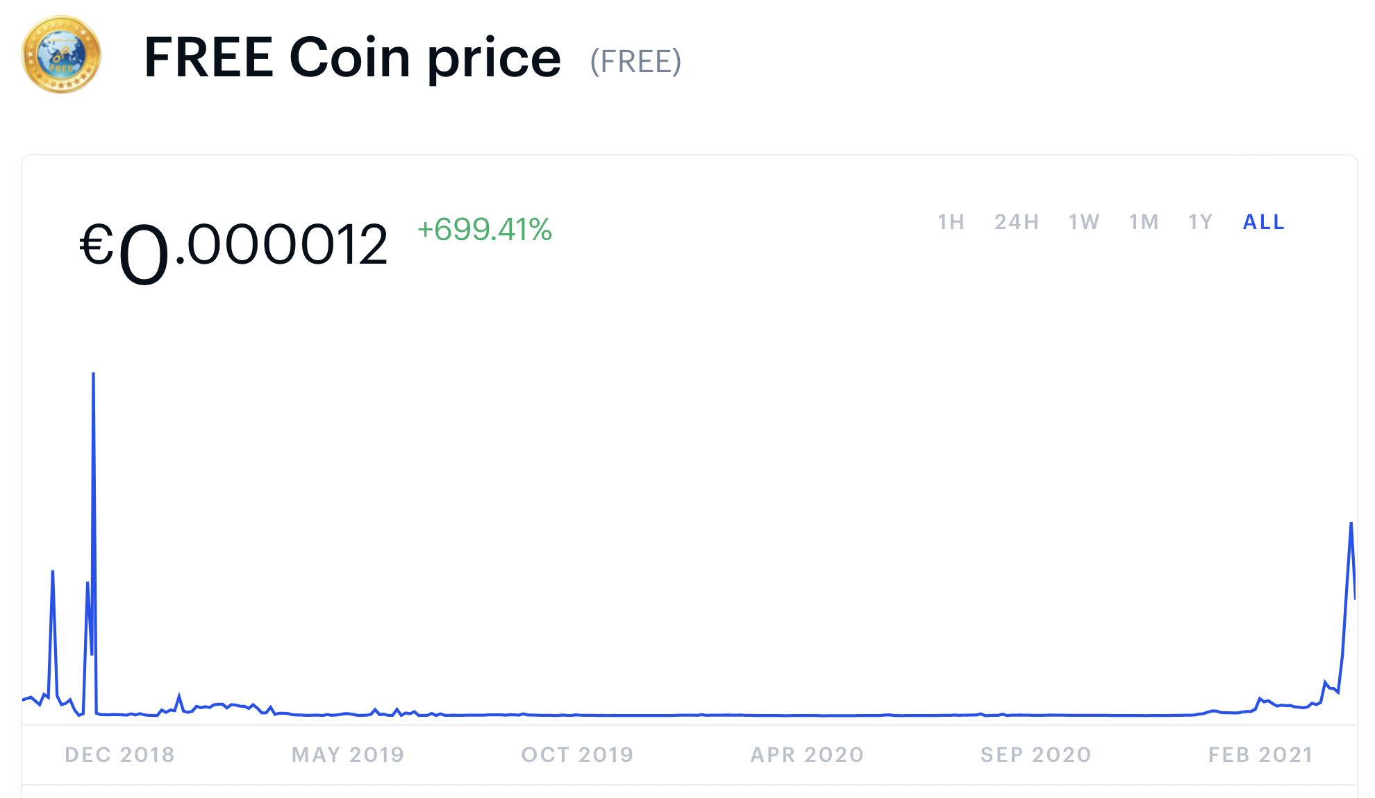 FREE Coin price chart