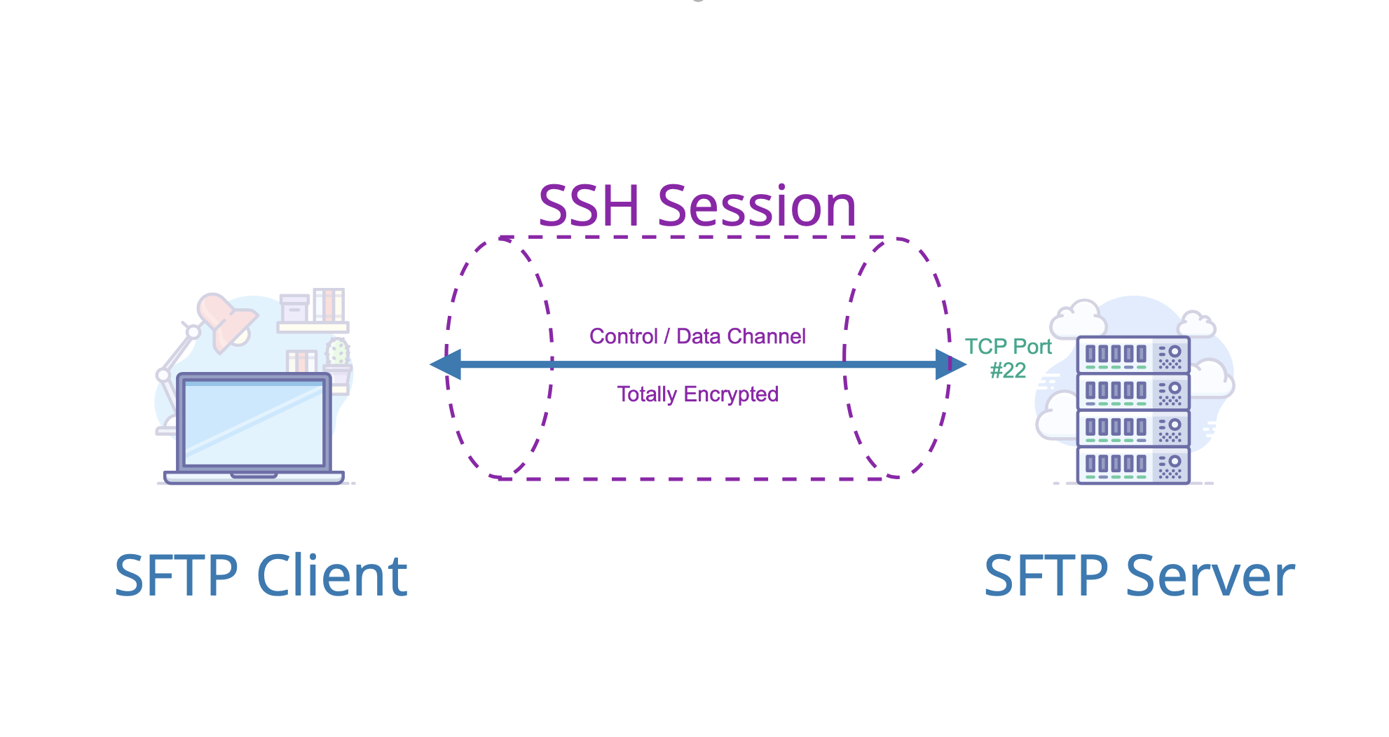 Comparison of Commons VFS, SSHJ and JSch Libraries for SFTP