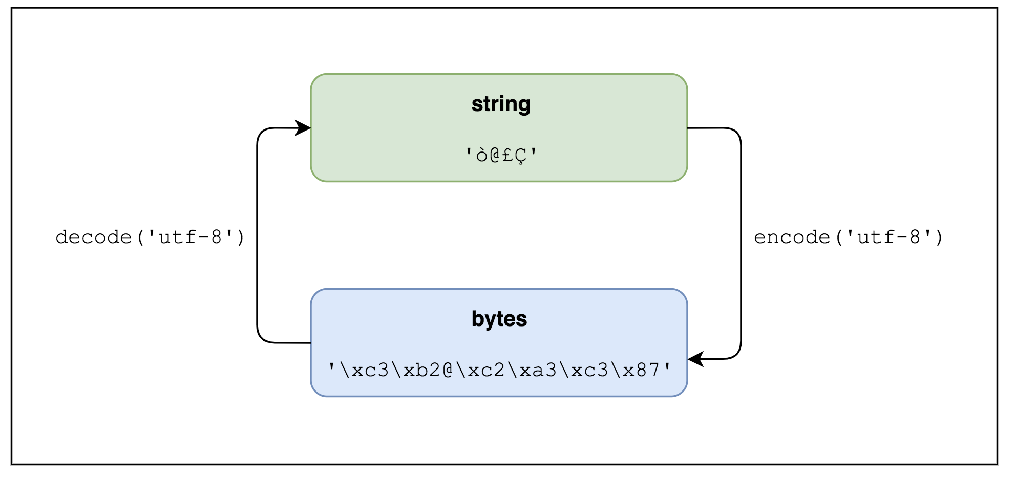 Strings, Unicode, and Bytes in Python 3: Everything You