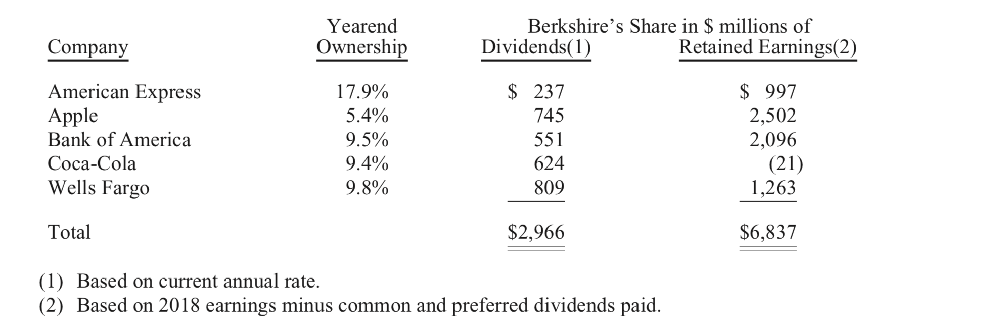 2018 Letter To the Shareholders of Berkshire Hathaway: