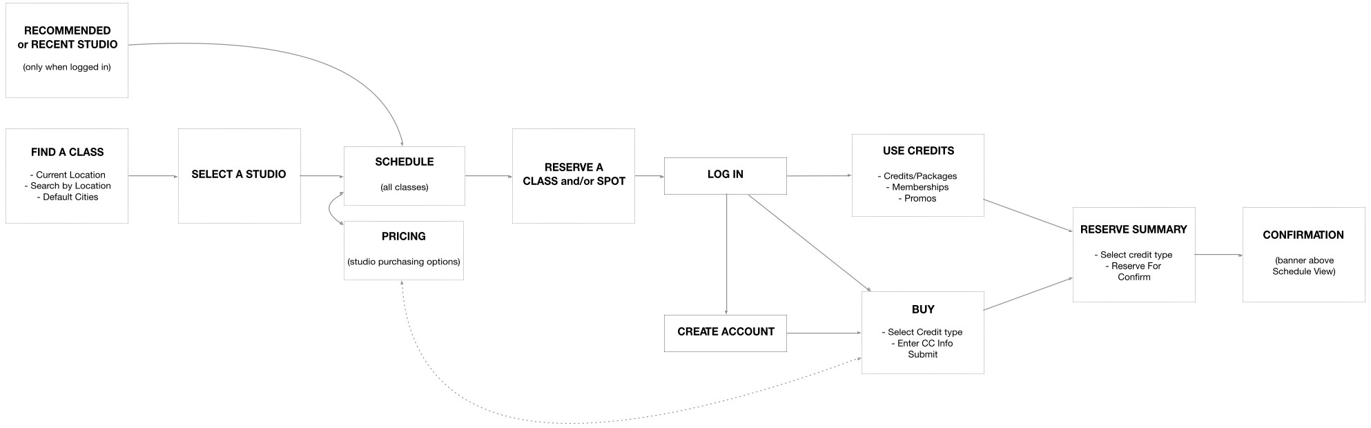 A user flow diagram representing a customer using the application.