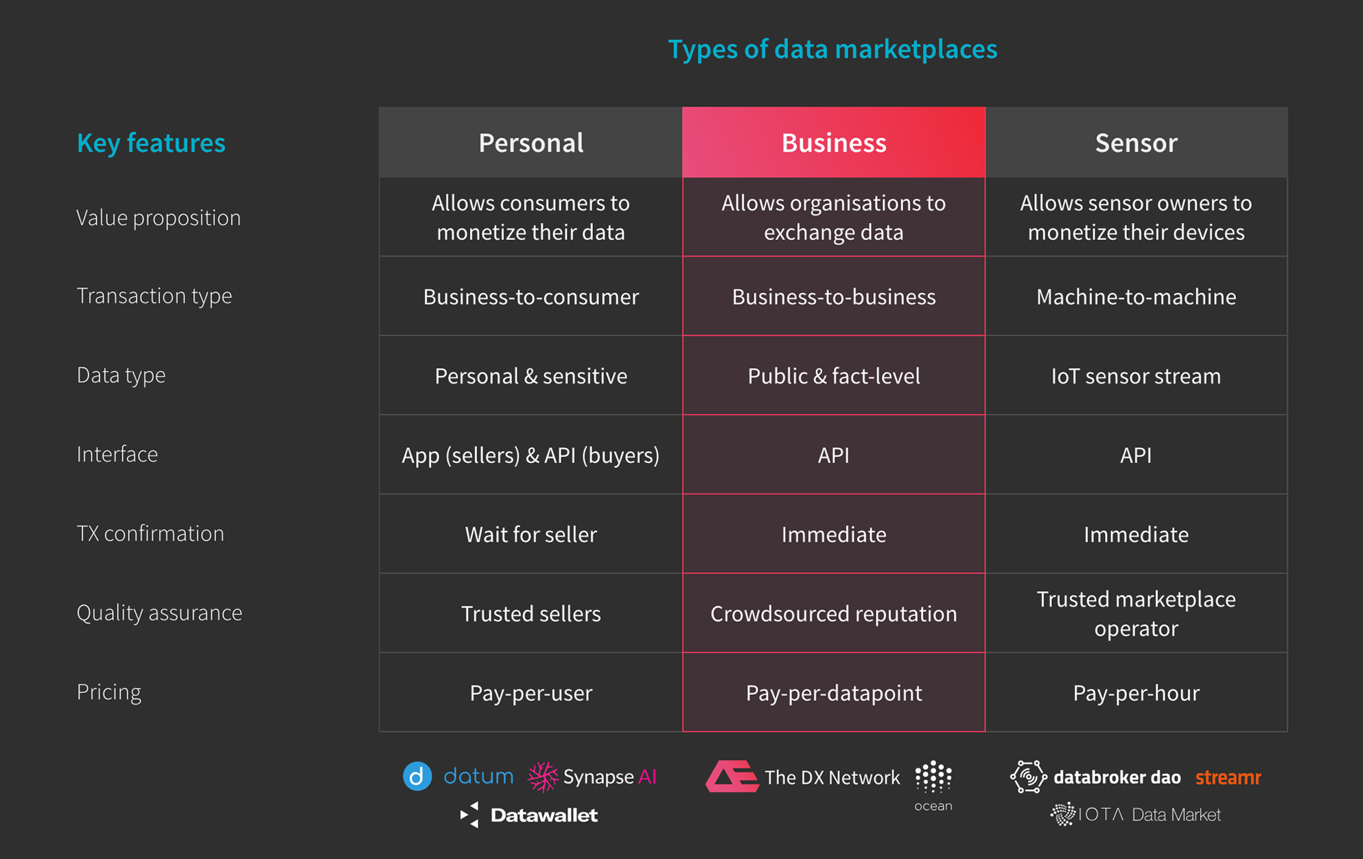 What are the types of data marketplaces and key features of each type?