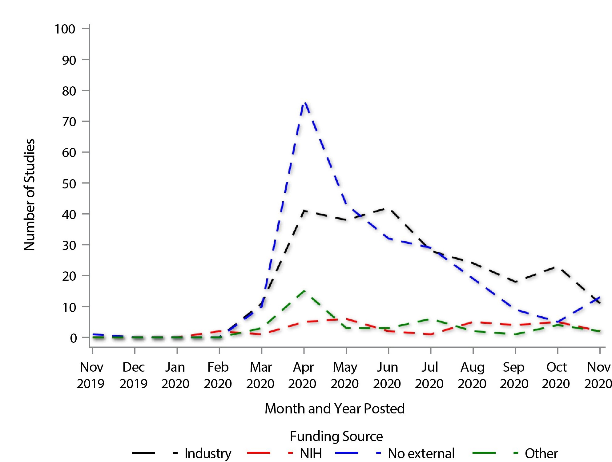 Chart showing the Number of COVID-19 Studies Posted at ClinicalTrials.gov, by Funder Type