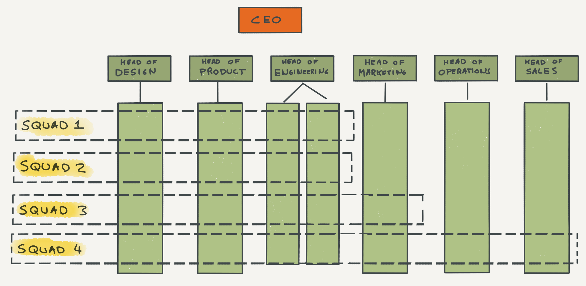 The Canonical Startup Org Structure By Bill Morein Medium
