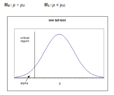One Tail Hypothesis Testing