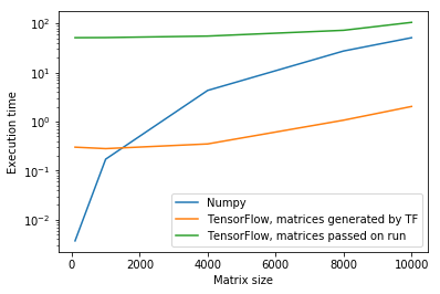 Numpy VS Tensorflow: speed on Matrix calculations - Towards