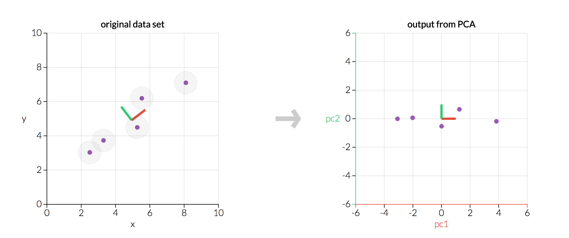 A One-Stop Shop for Principal Component Analysis - Towards