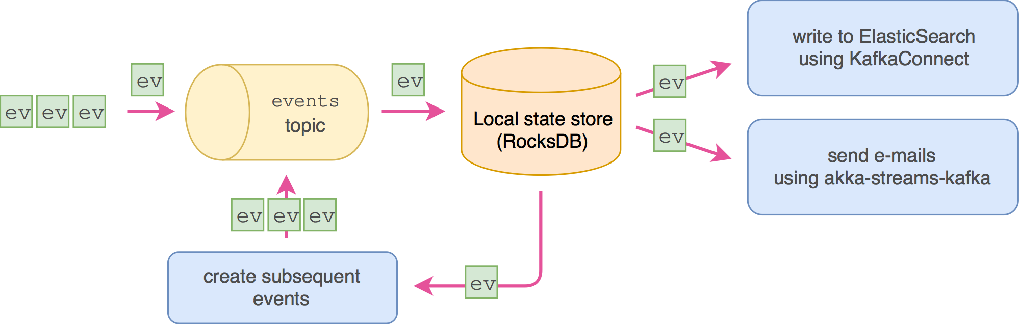 Event sourcing using Kafka - SoftwareMill Tech Blog