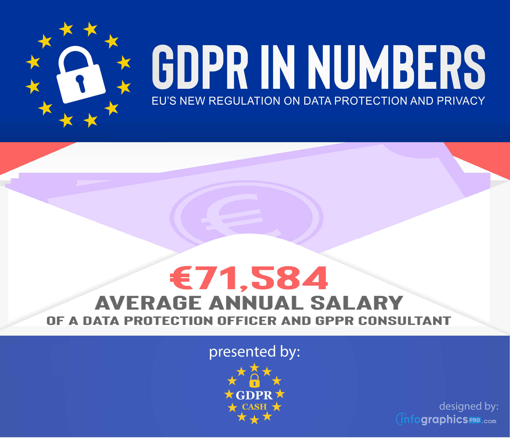 GDPR in Numbers — 8: Average Salary of a Data Protection Officer