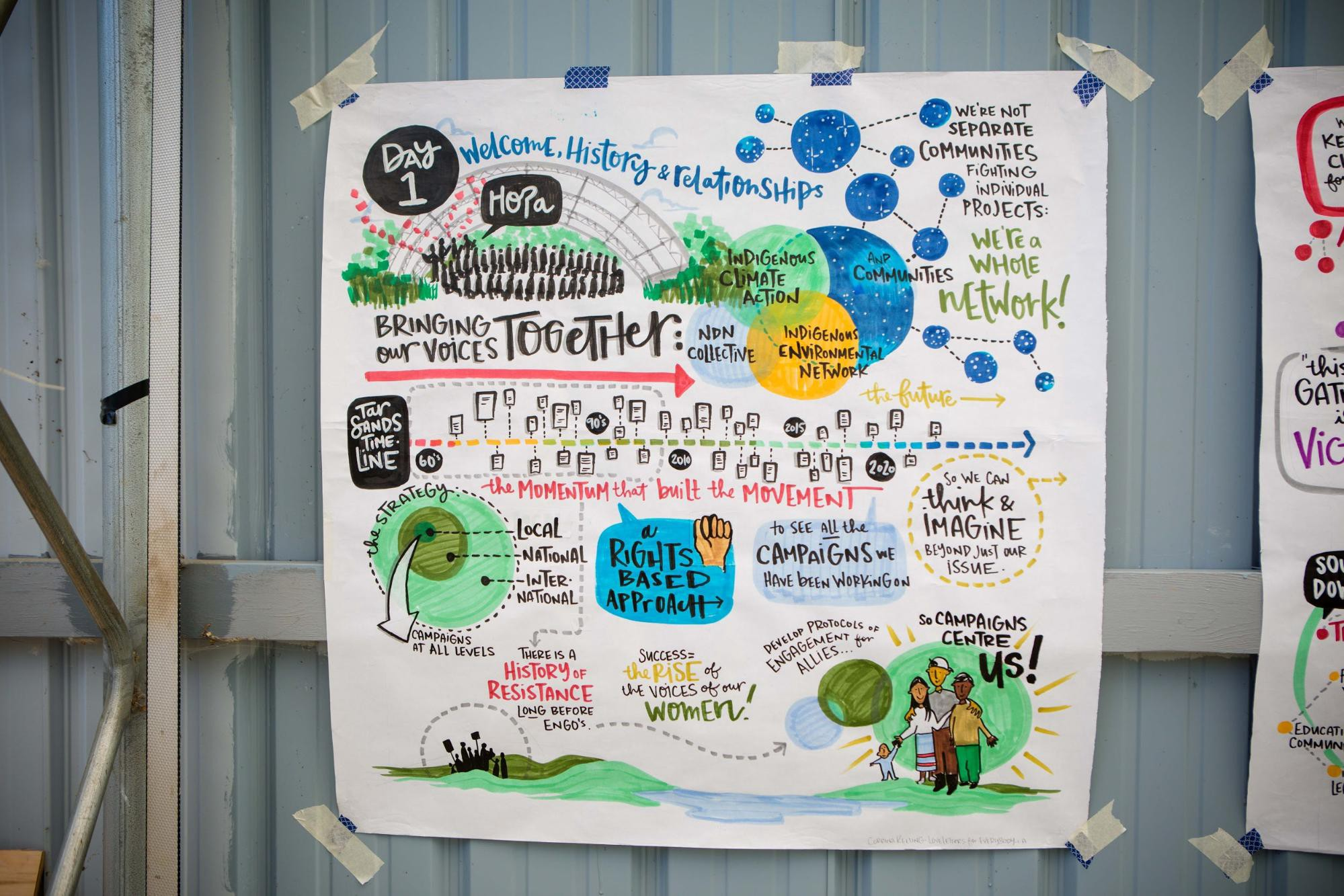 A graphic note from the strategy summit which brought together leaders across North America fighting tar sands at the source.