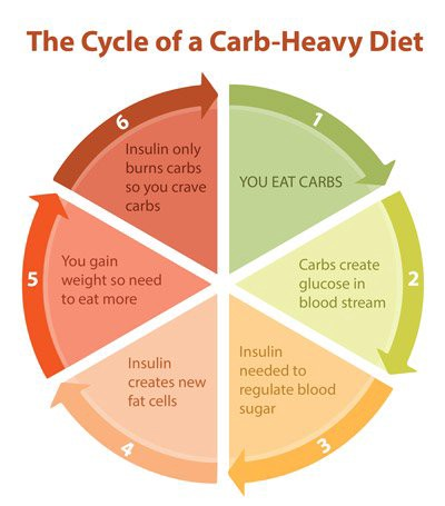 Can you eat carbs if you want to lose weight