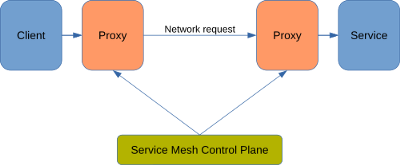 Client through a proxy to another proxy fronting the service. Both proxies are managed by a service mesh control plane.