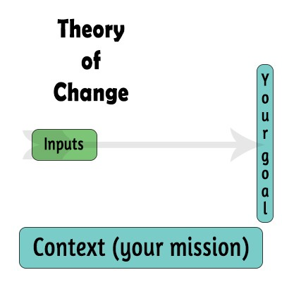 inputs theory of change social enterprise ensoco