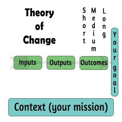 outcomes theory of change social enterprise ensoco