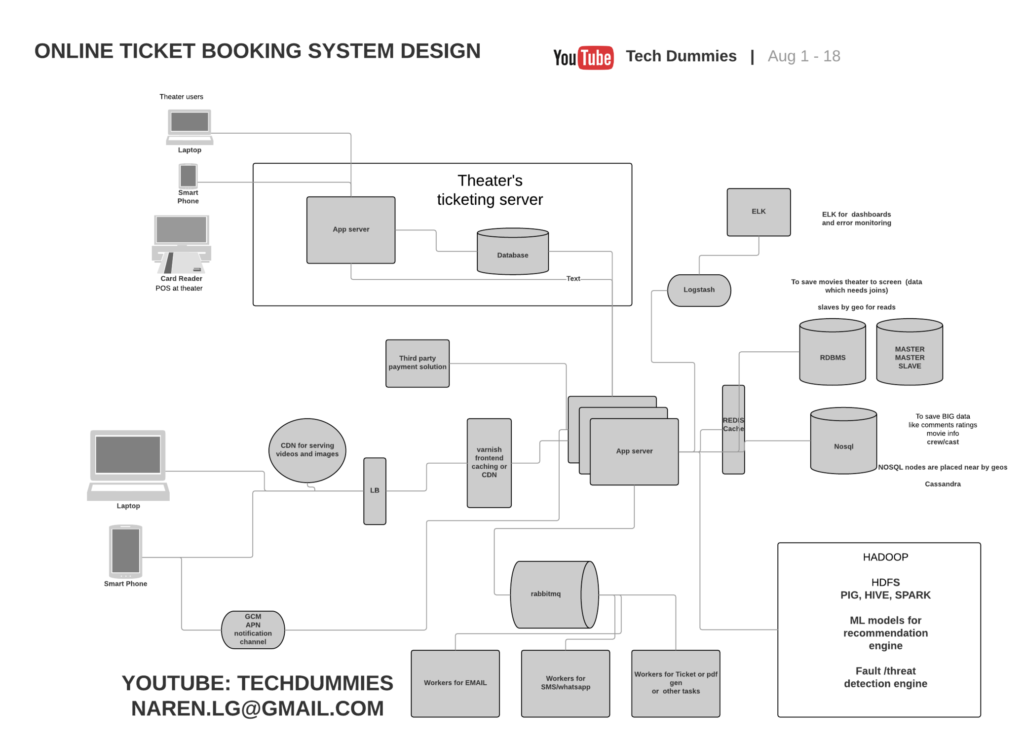 Bookmyshow System Design If You Want To Watch Instead Of By Narendra L Medium