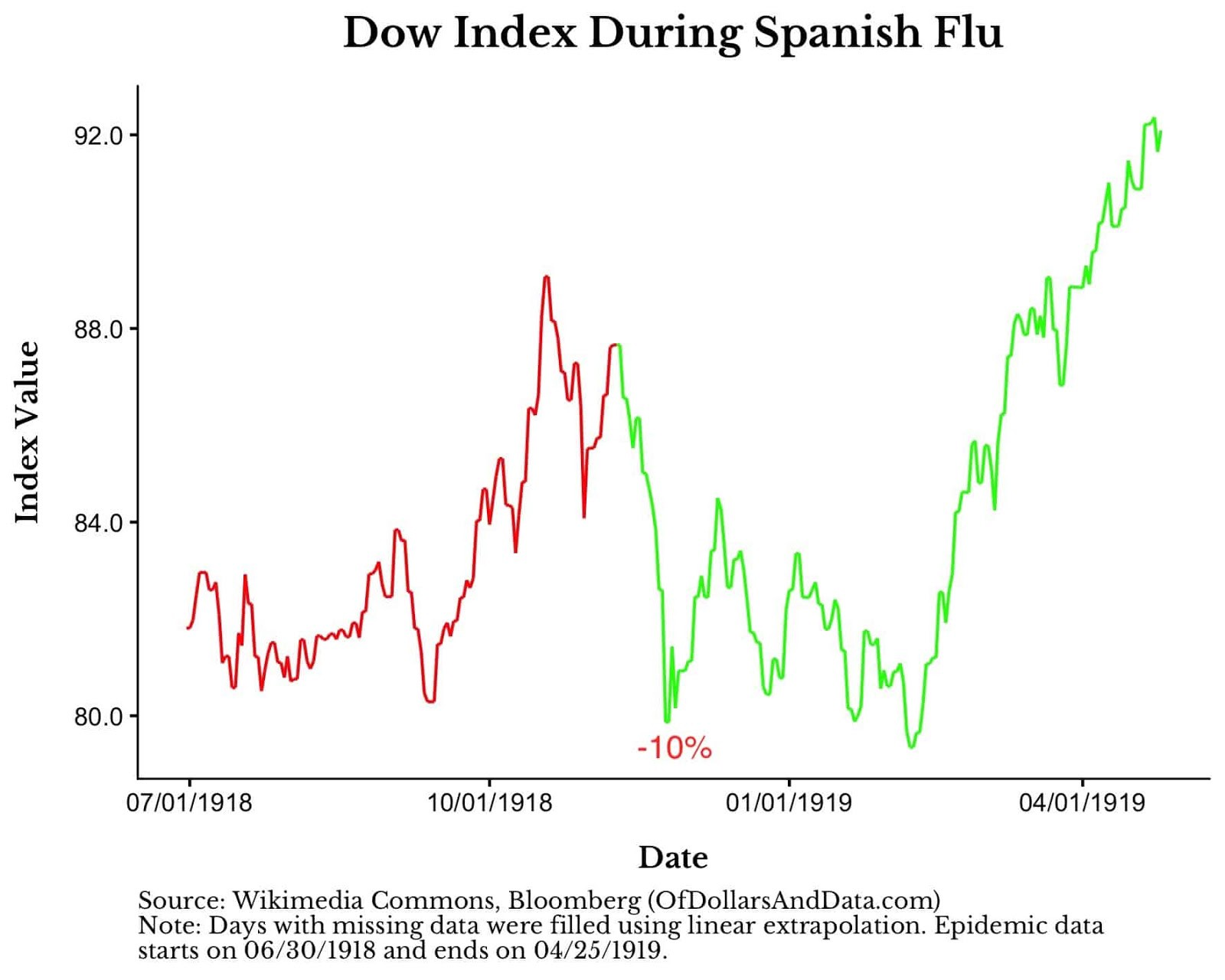 Just How Badly Can the Coronavirus Mess Up the Stock Market ...