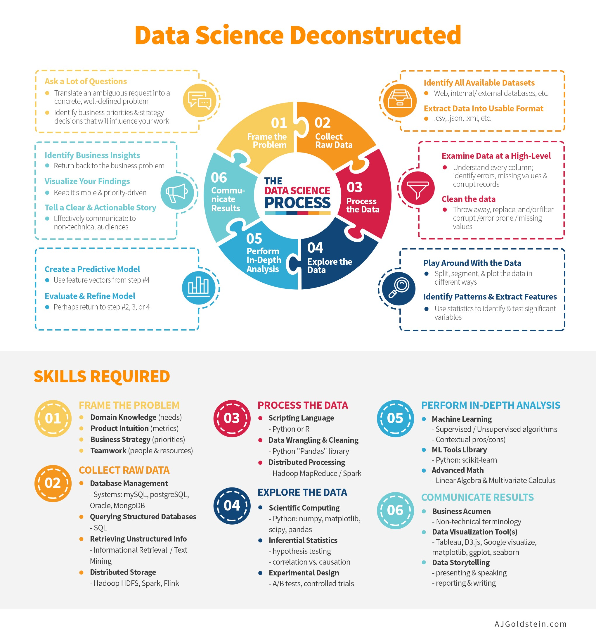 Deconstructing Data Science: Breaking The Complex Craft Into