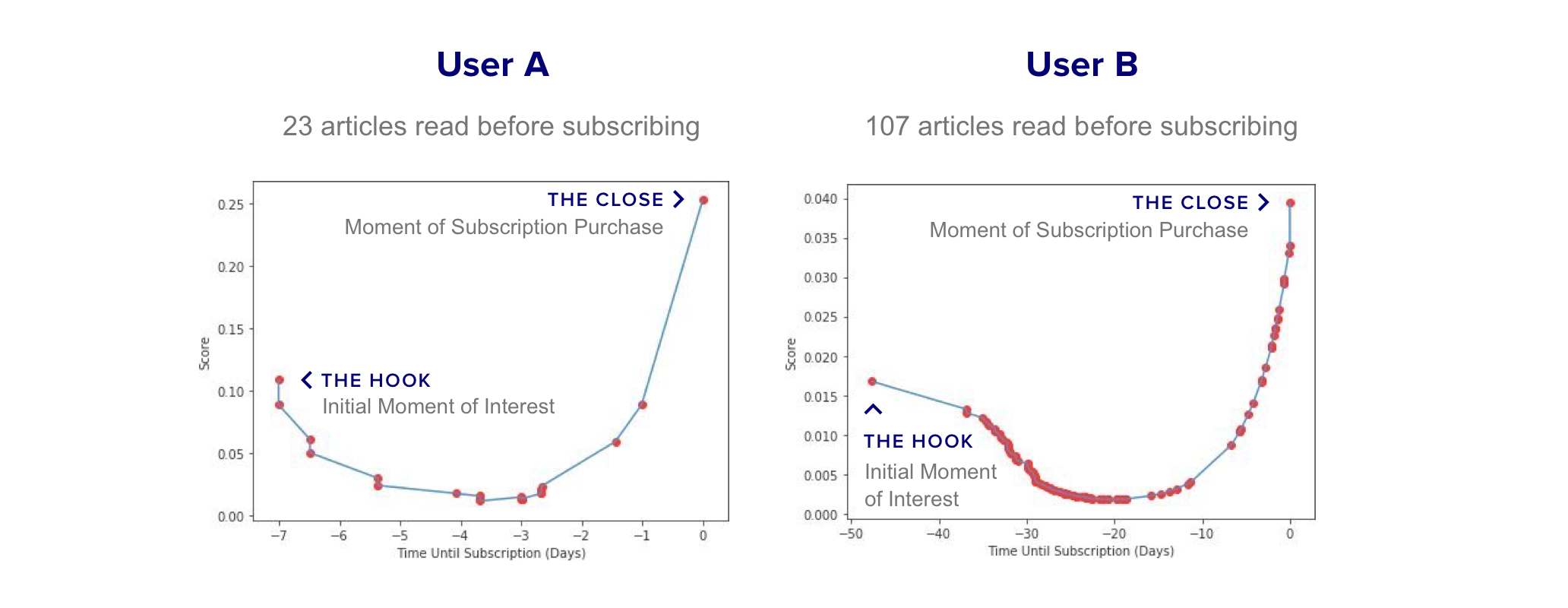 Content+Attribution+Scoring+User+Journey+for+Users+A+&+B