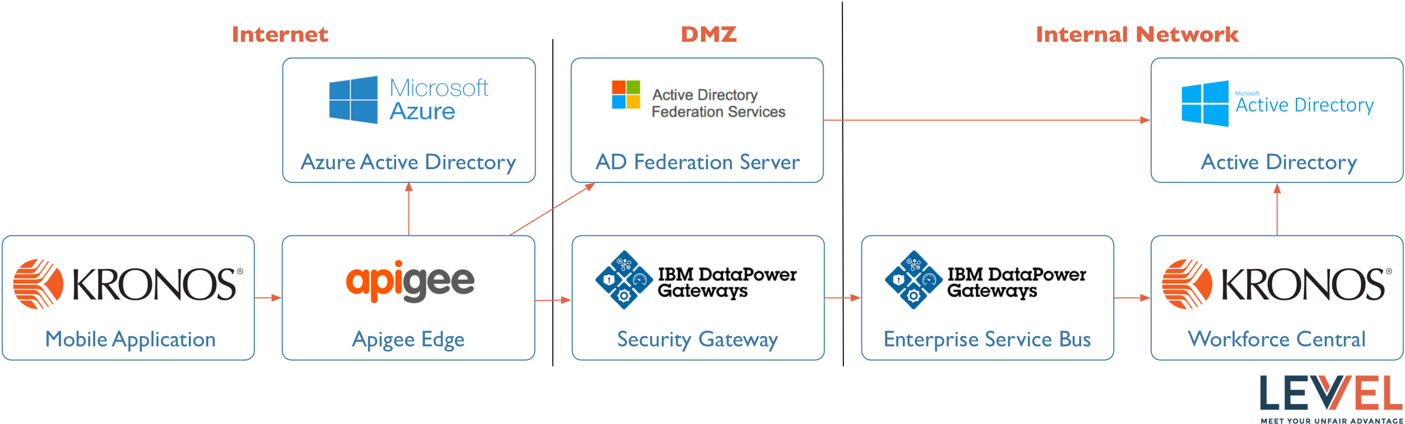 API MANAGEMENT AND PERIMETER SECURITY FOR COTS APPLICATIONS