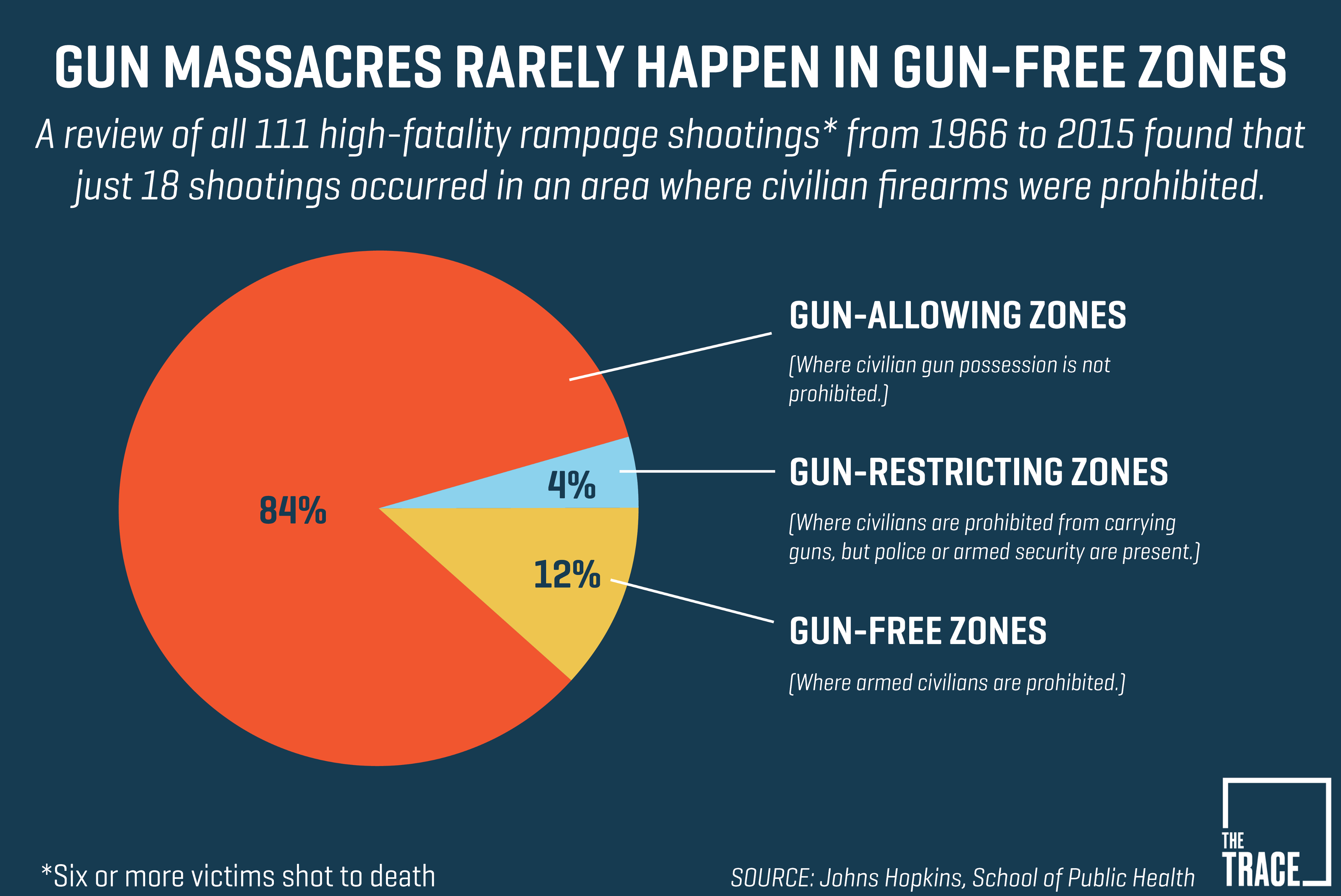 Image result for percentage of mass shootings in gun free zones