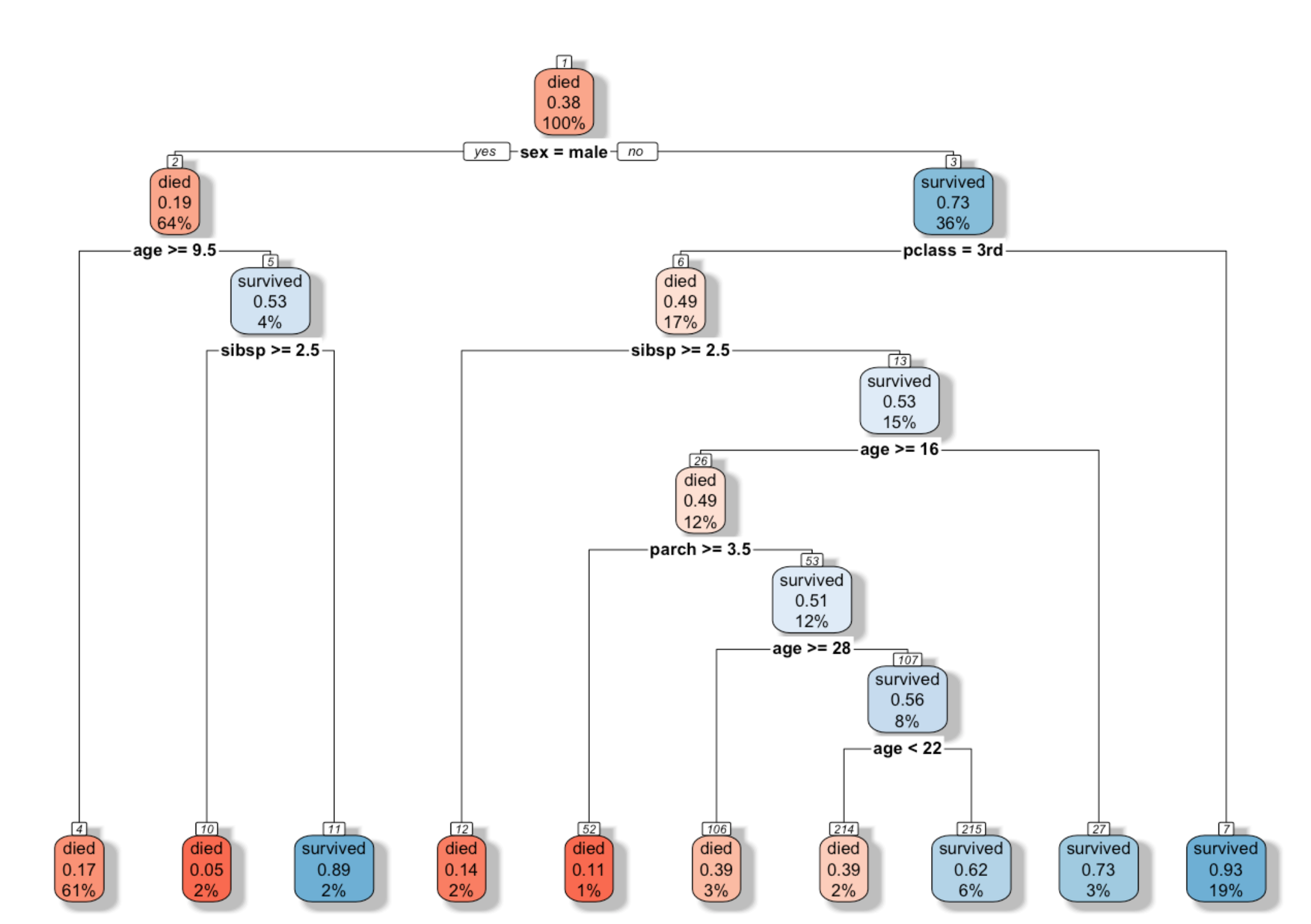 Visualizing a decision tree using R packages in Explortory